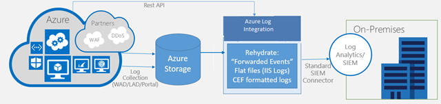 From https://blogs.msdn.microsoft.com/azuresecurity/2016/07/21/microsoft-azure-log-integration-preview/